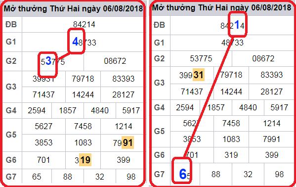 Phân tích dự đoán xổ số miền bắc ngày 08/11