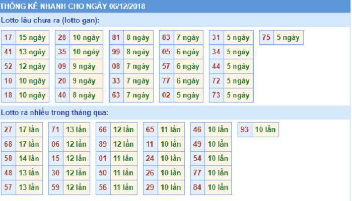 Phân tích tổng hợp xổ số lô tô ngày 06/12 siêu chuẩn