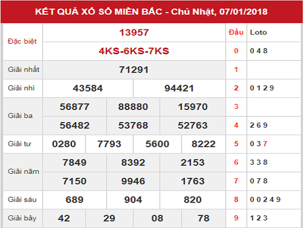 Thống kê cầu lô tô dự đoán xsmb ngày 08/01 siêu chuẩn
