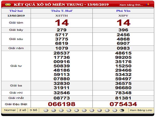 Thống kê dự đoán xổ số thừa thiên huế ngày 20/05