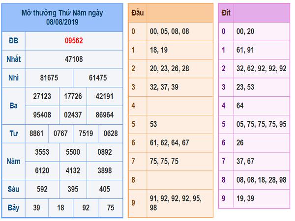 Nhận định kết quả xổ số miền bắc ngày 09/08 chuẩn xác