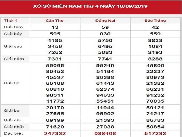 Dự đoán kqxsmn ngày 25/09 chuẩn xác