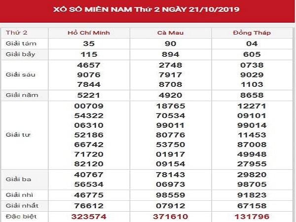 Dự đoán kqxsmn ngày 28/10 tỷ lệ trúng rất cao