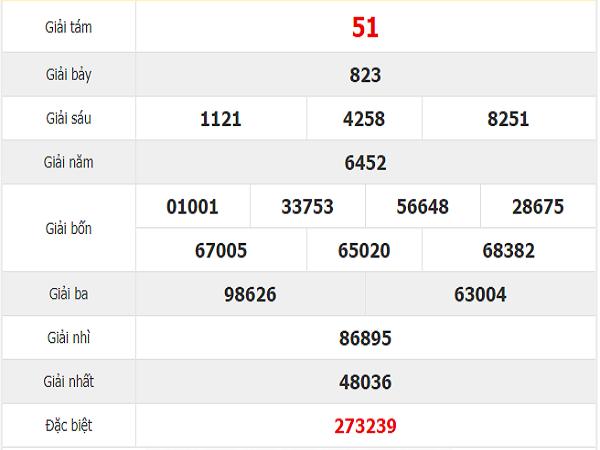 Tham khảo quay thử dự đoán xổ số Bình Thuận thứ 5