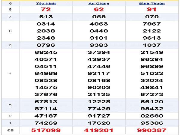 Nhận định xổ số miền nam ngày 12/12 tỷ lệ trúng cao