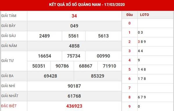 Dự đoán xs Quảng Nam thứ 3 ngày 24-3-2020