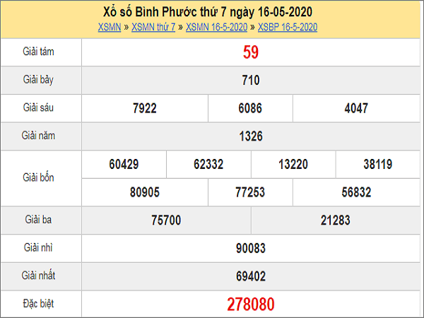 ket-qua-xo-so-binh-phuoc-16-5-2020-min