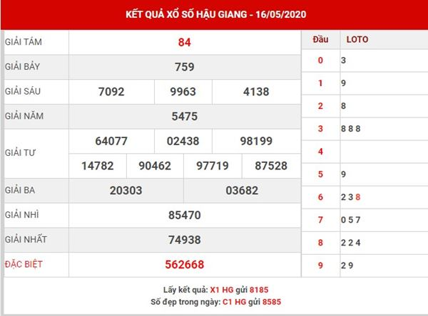 Thống kê kết quả XSHG thứ 7 ngày 16-5-2020