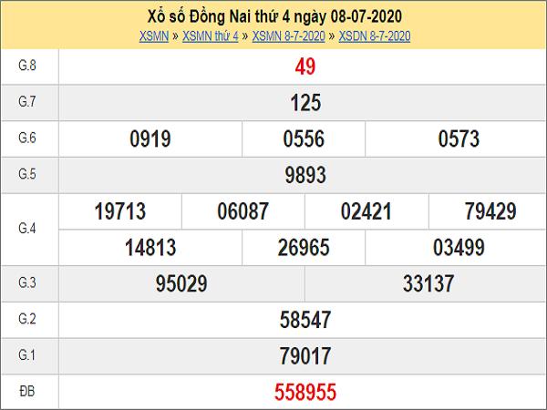 Phân tích XSDN 15/7/2020