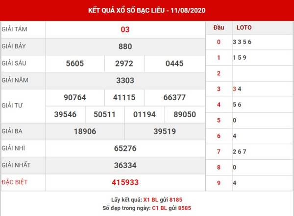 Thống kê cặp số đẹp XS Bạc Liêu thứ 3 ngày 18-8-2020