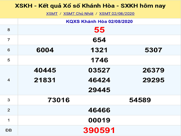 Bảng KQXSKH-Phân tích xổ số khánh hòa ngày 05/08 chuẩn xác