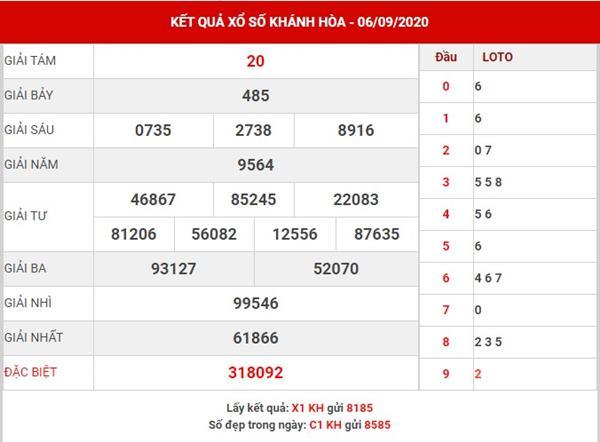 Phân tích sổ xố Khánh Hòa thứ 4 ngày 9-9-2020