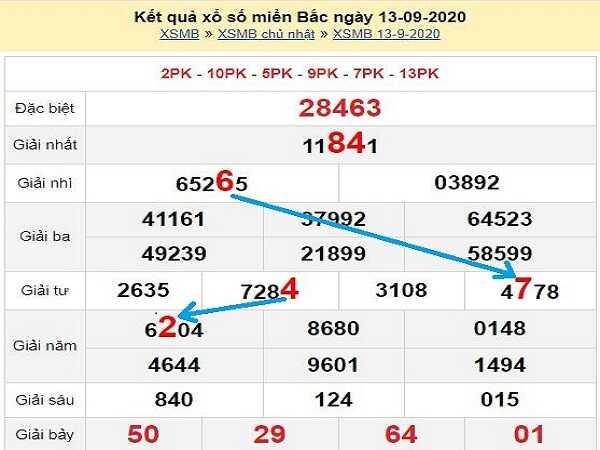 Thống kê KQXSMB- xổ số miền bắc thứ 2 ngày 14/09/2020