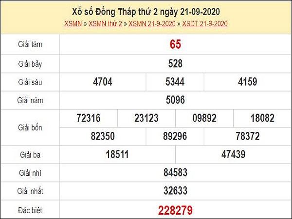 Nhận định XSDT 28/09/2020