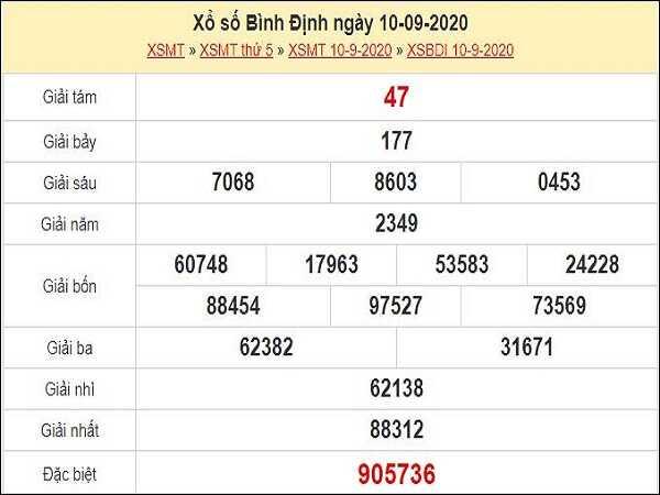 Phân tích KQXSBD- xổ số bình định thứ 5 ngày 17/09/2020 của các cao thủ