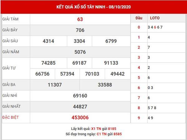 Thống kê XS Tây Ninh thứ 5 ngày 15-10-2020