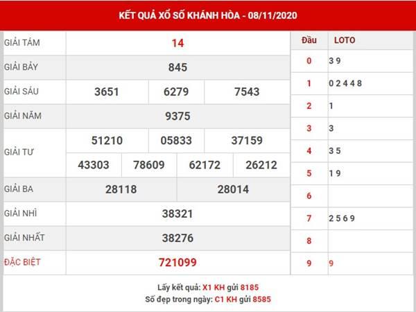 Thống kê xổ số Khánh Hòa thứ 4 ngày 11/11/2020
