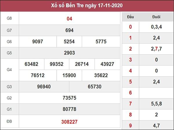 Nhận định XSBTR 24/11/2020