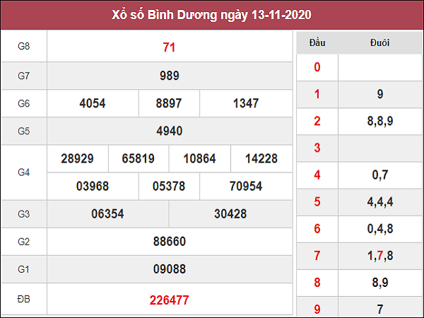 Dự đoán XSBD ngày 20/11/2020- xổ số bình dương