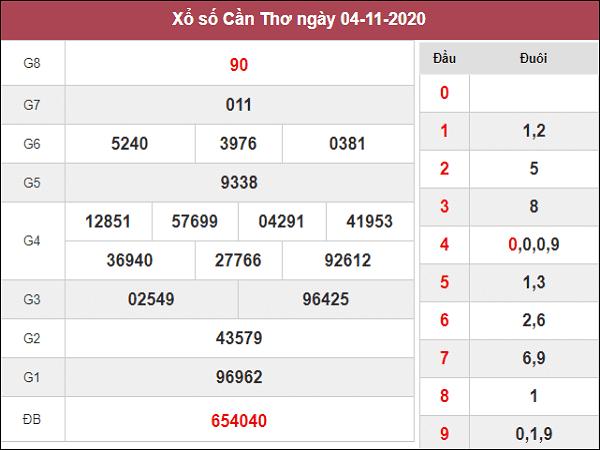 Dự đoán XSCT ngày 11/11/2020- xổ số cần thơ hôm nay