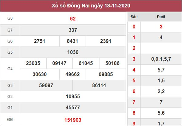 Phân tích XSDNA 25/11/2020 chốt số dự đoán Đồng Nai hôm nay