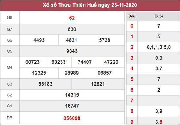 Thống kê XSTTH 30/11/2020 chốt số đẹp Thừa Thiên Huế miễn phí