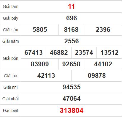 Quay thử kết quả xổ số tỉnh Hậu Giang ngày 19/12/2020