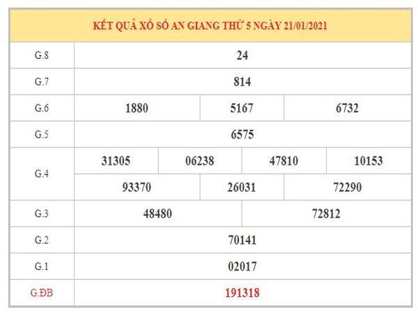 Dự đoán XSAG ngày 28/1/2021 dựa trên kết quả kì trước