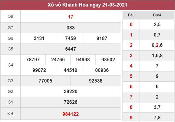 Nhận định KQXS Khánh Hòa 24/3/2021 thứ 4 cùng chuyên gia
