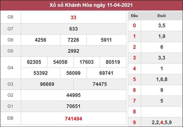 Nhận định KQXS Khánh Hòa 14/4/2021 thứ 4 cùng cao thủ