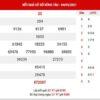 Thống kê XSVT ngày 11/5/2021 - Thống kê KQ xổ số Vũng Tàu thứ 3