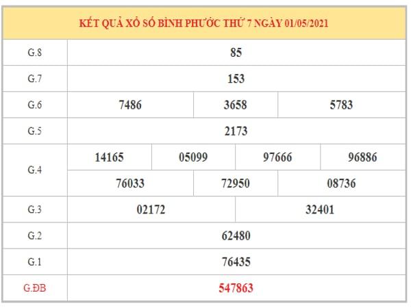 Thống kê KQXSBP ngày 8/5/2021 dựa trên kết quả kì trước