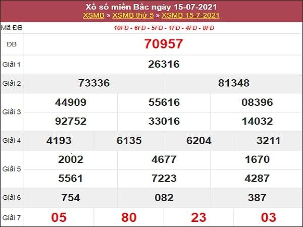 Nhận định XSMB 16/7/2021