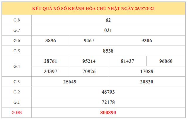 Phân tích KQXSKH ngày 28/7/2021 dựa trên kết quả kì trước