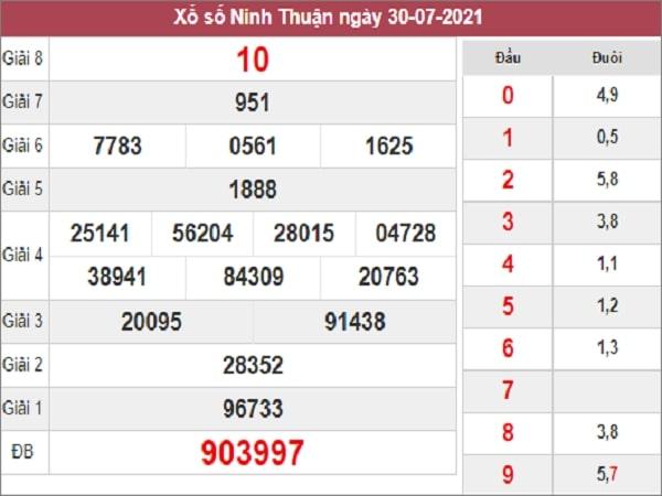 Dự đoán XSNT 06-08-2021