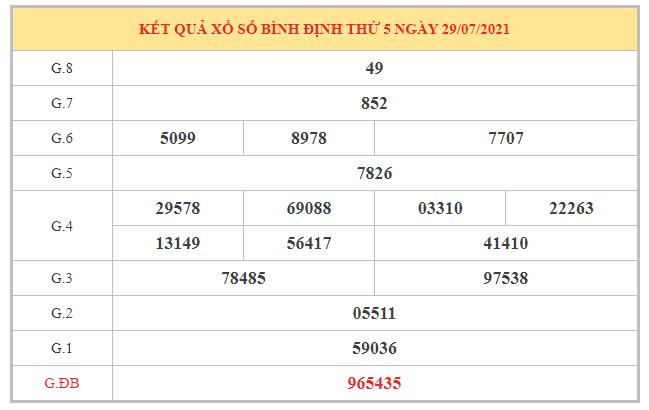 Dự đoán XSBDI ngày 5/8/2021 dựa trên kết quả kì trước