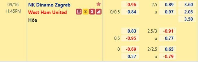 Tỷ lệ kèo bóng đá giữa Dinamo Zagreb vs West Ham
