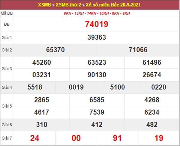 Nhận định KQXSMB 21/9/2021 thứ 3 chốt cặp số may mắn